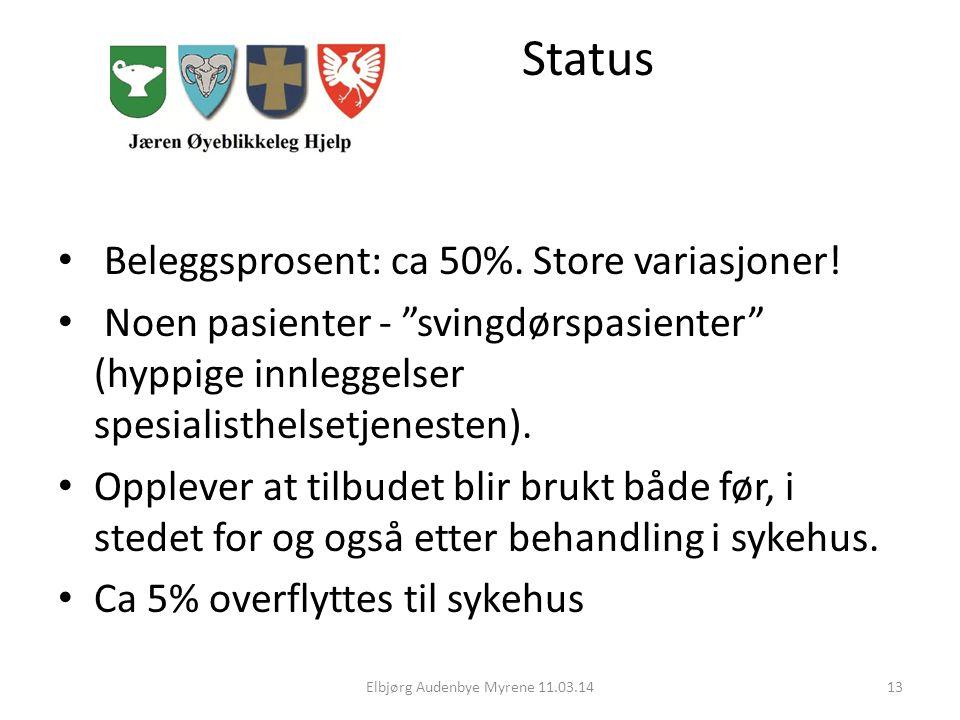 Status Beleggsprosent: ca 50%.Store variasjoner.