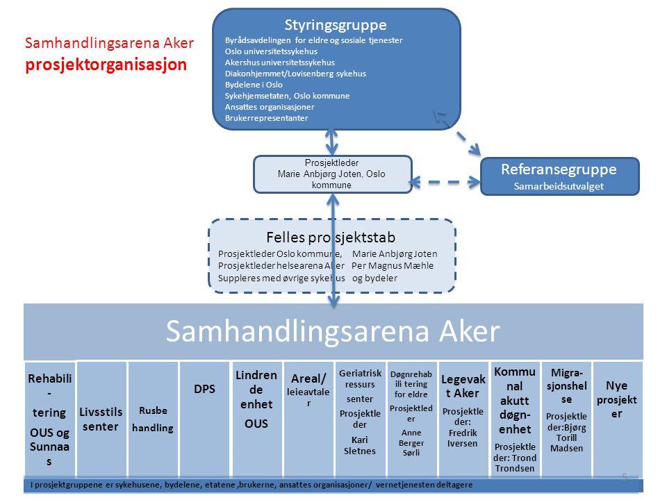 Styringsgruppe Byrådsavdelingen for eldre og sosiale tjenester Oslo universitetssykehus Akershus universitetssykehus Diakonhjemmet/Lovisenberg sykehus