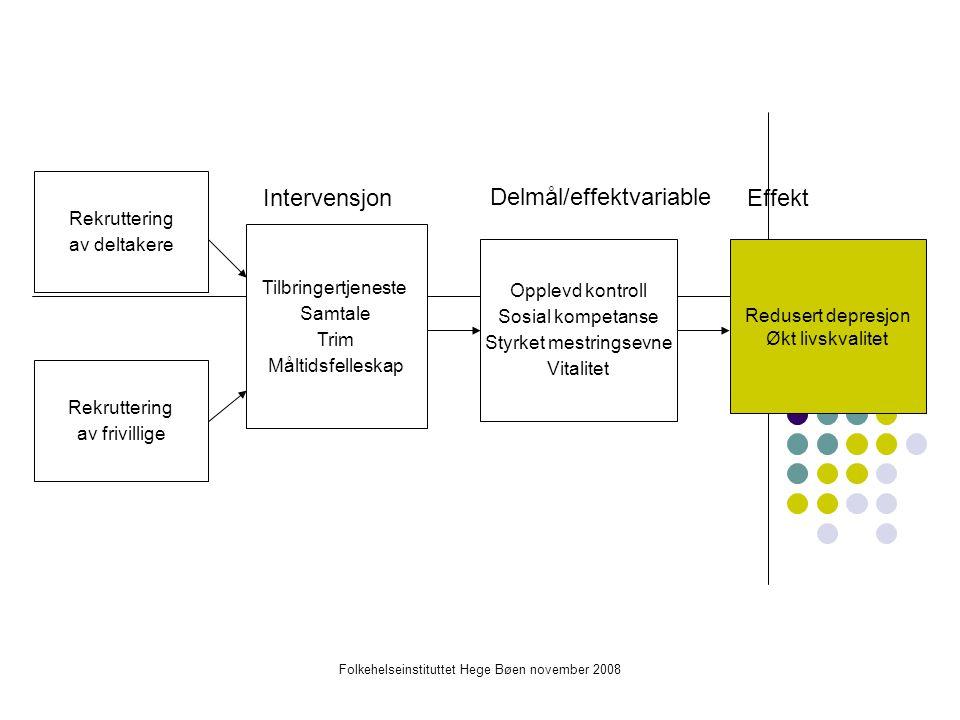 Folkehelseinstituttet Hege Bøen november 2008 Datagrunnlag for hele prosjektet Kartleggingsundersøkelse i to bydeler, 4000 spørreskjema, tilfeldig utvalg, responsrate 62% Grunnlag for rekruttering til eldresentre og intervensjon Randomisert kontrollert studie (RCT) med intervensjon (37) og kontrollgrupper (56), hjemmebesøk (spørreskjema) ved oppstart, etter 6mnd.