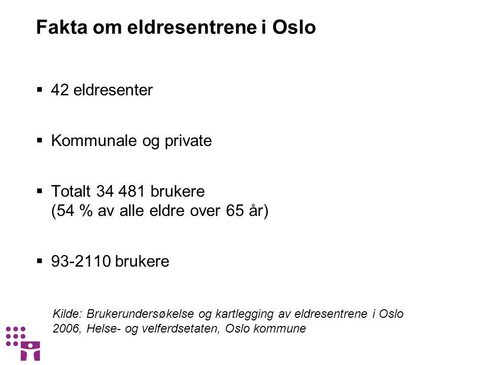 Fakta om eldresentrene i Oslo  42 eldresenter  Kommunale og private  Totalt 34 481 brukere (54 % av alle eldre over 65 år)  93-2110 brukere Kilde: