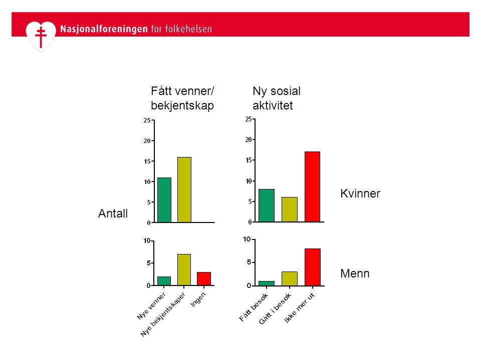 Kvinner Menn Antall Fått venner/ bekjentskap Ny sosial aktivitet