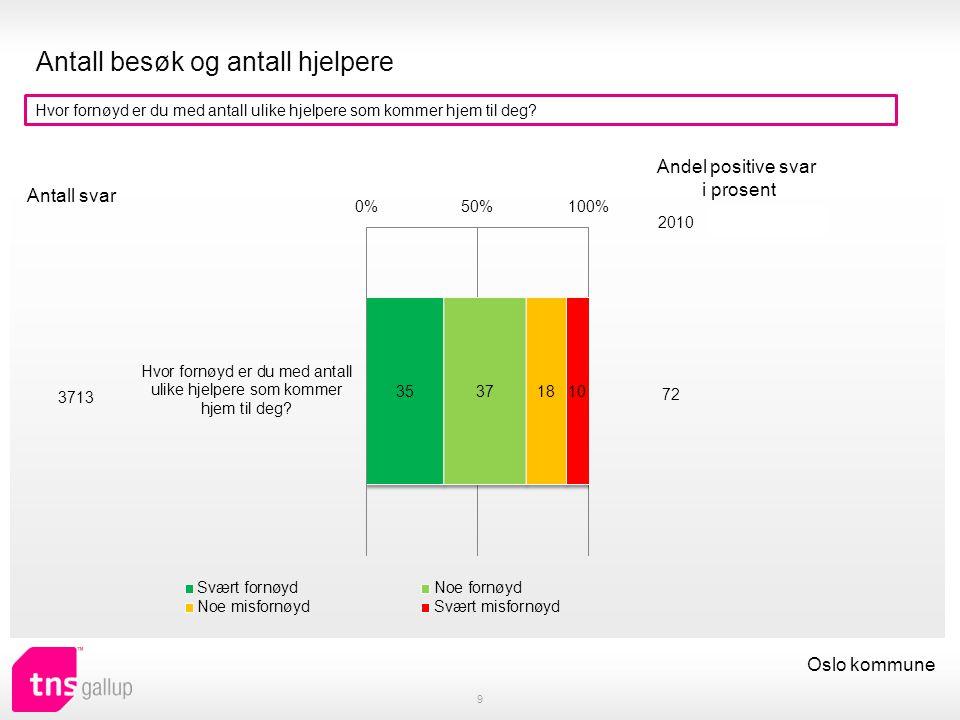 Endringer i avtalen 10 Oslo kommune Har du søkt om mer/mindre eller annen hjelp det siste året (praktisk bistand eller hjemmesykepleie).