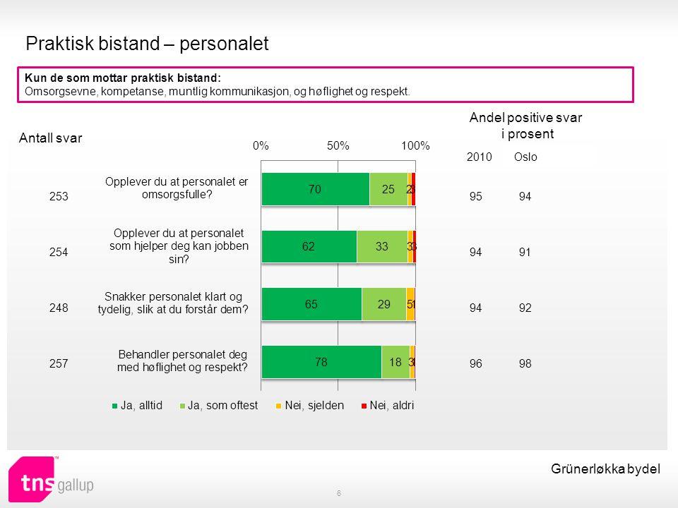 Praktisk bistand – tilgjengelighet 7 Grünerløkka bydel Kun de som mottar praktisk bistand: Overholdelse av avtaler, kommunikasjon ved forsinkelser og tilgjengelighet på telefon.
