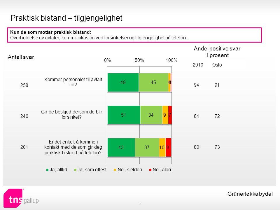 Antall besøk og antall hjelpere 8 Grünerløkka bydel Hvor ofte får du besøk av hjemmetjenesten, det vil si hjemmesykepleien eller leverandøren av praktisk bistand.
