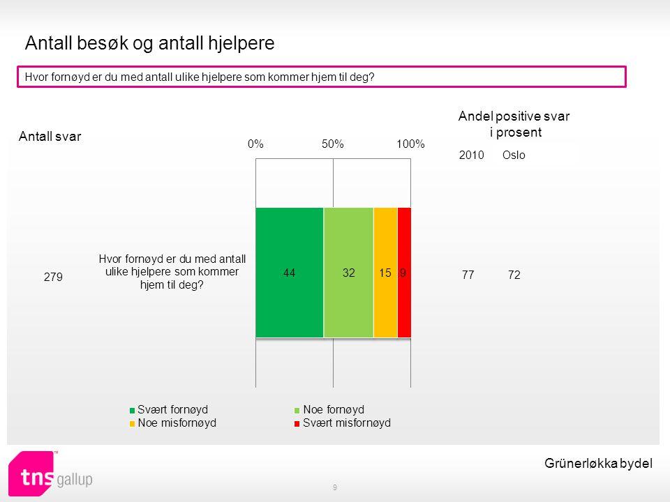 Endringer i avtalen 10 Grünerløkka bydel Har du søkt om mer/mindre eller annen hjelp det siste året (praktisk bistand eller hjemmesykepleie).