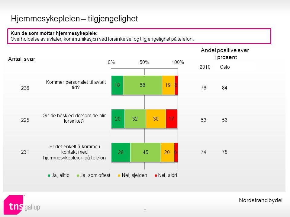 Antall besøk og antall hjelpere 8 Nordstrand bydel Hvor ofte får du besøk av hjemmetjenesten, det vil si hjemmesykepleien eller leverandøren av praktisk bistand.