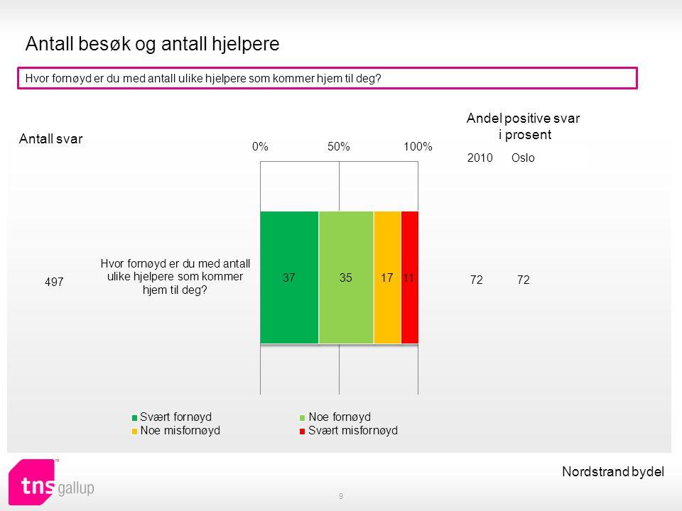Endringer i avtalen 10 Nordstrand bydel Har du søkt om mer/mindre eller annen hjelp det siste året (praktisk bistand eller hjemmesykepleie).