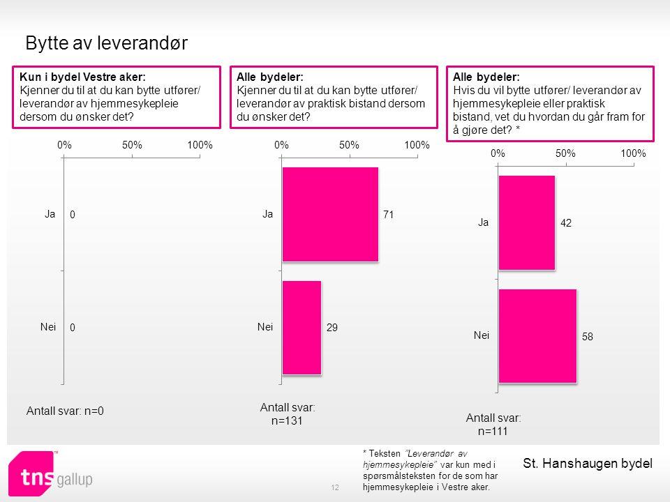 Bytte av leverandør 12 St. Hanshaugen bydel Kun i bydel Vestre aker: Kjenner du til at du kan bytte utfører/ leverandør av hjemmesykepleie dersom du ø