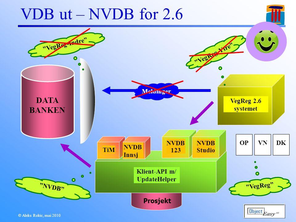 © Aleks Rokic, mai 2010 Dataflyt 2.6 1/4 DATA BANKEN Prosjekt TiM NVDB 123 NVDB Innsj OppdragSrv Registrering DFDK OP VN NVDB Innsj Mønster ?