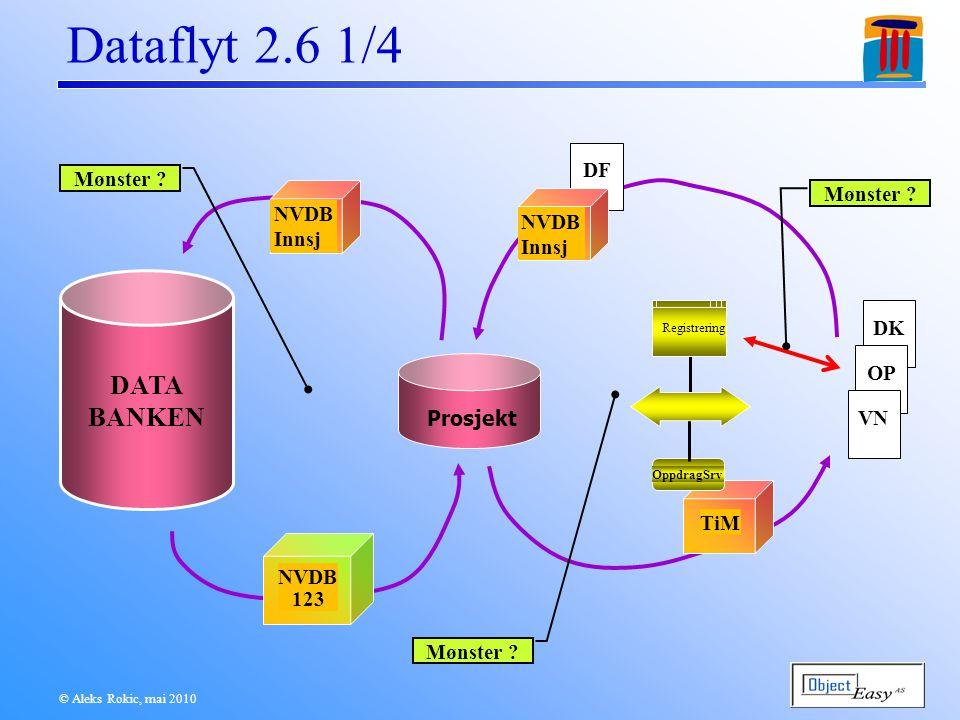 © Aleks Rokic, mai 2010 Dataflyt 2.6 1/4 DATA BANKEN Prosjekt TiM NVDB 123 NVDB Innsj OppdragSrv Registrering DFDK OP VN NVDB Innsj Mønster
