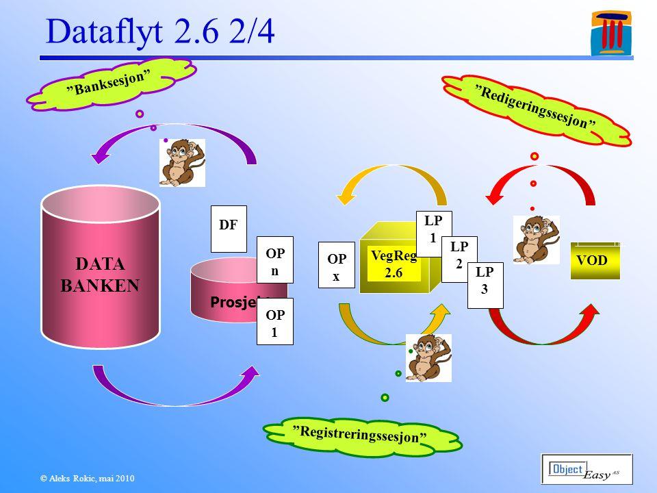 © Aleks Rokic, mai 2010 Dataflyt 2.6 3/4 DATA BANKEN Prosjekt DF OP 1 OP n VegReg 2.6 OP x LP 1 LP 2 LP 3 VOD Ulåst  Andre programmer??.