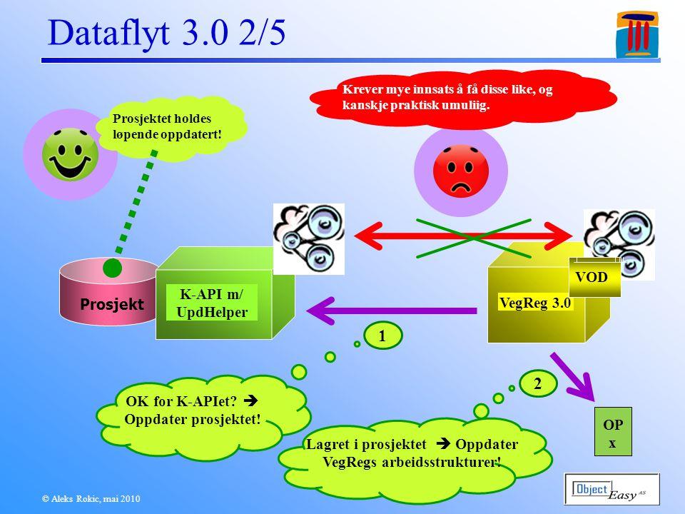 VegReg 3.0 © Aleks Rokic, mai 2010 Dataflyt 3.0 3/5 Prosjekt DF OP n Følgefeil pga.