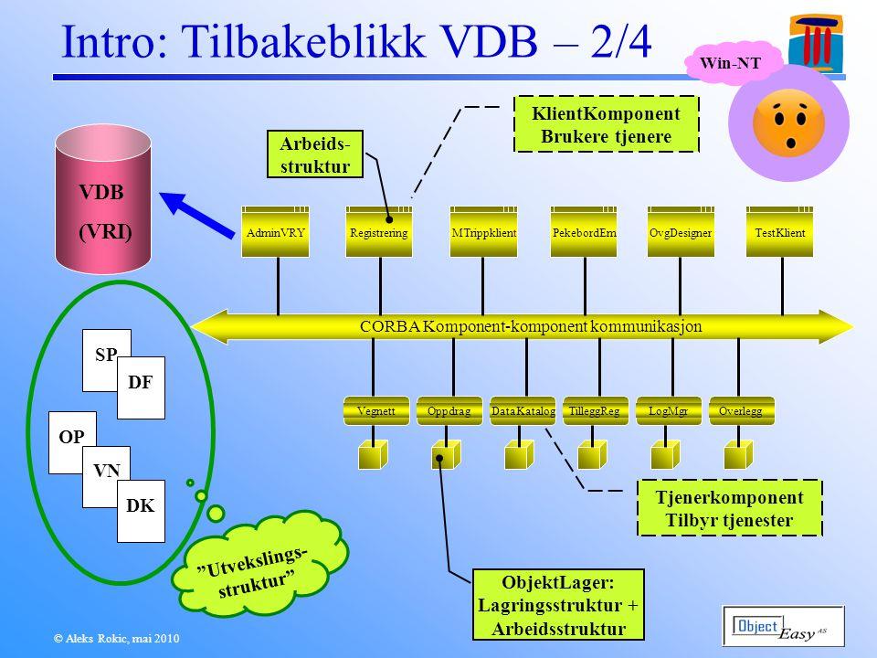 © Aleks Rokic, mai 2010 Intro: Tilbakeblikk VDB – 2/4 Registrering AdminVRY CORBA Komponent-komponent kommunikasjon MTrippklient PekebordEm OvgDesigner TestKlient VegnettOppdragDataKatalogOverleggTilleggRegLogMgr VDB (VRI) KlientKomponent Brukere tjenere Tjenerkomponent Tilbyr tjenester ObjektLager: Lagringsstruktur + Arbeidsstruktur SP DF OP VN DK Utvekslings- struktur Arbeids- struktur Win-NT