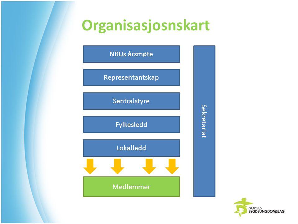 NBUs årsmøte Representantskap Sentralstyre Fylkesledd Lokalledd Medlemmer Sekretariat Organisasjosnskart