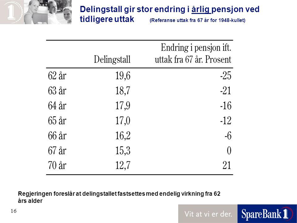16 Delingstall gir stor endring i årlig pensjon ved tidligere uttak (Referanse uttak fra 67 år for 1948-kullet) Regjeringen foreslår at delingstallet fastsettes med endelig virkning fra 62 års alder