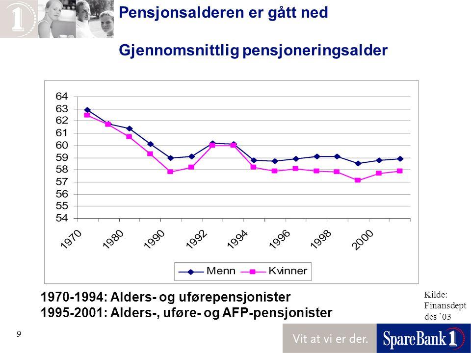 9 Pensjonsalderen er gått ned Gjennomsnittlig pensjoneringsalder 1970-1994: Alders- og uførepensjonister 1995-2001: Alders-, uføre- og AFP-pensjonister Kilde: Finansdept des `03