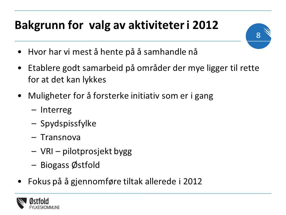 Bakgrunn for valg av aktiviteter i 2012 Hvor har vi mest å hente på å samhandle nå Etablere godt samarbeid på områder der mye ligger til rette for at det kan lykkes Muligheter for å forsterke initiativ som er i gang –Interreg –Spydspissfylke –Transnova –VRI – pilotprosjekt bygg –Biogass Østfold Fokus på å gjennomføre tiltak allerede i 2012 8