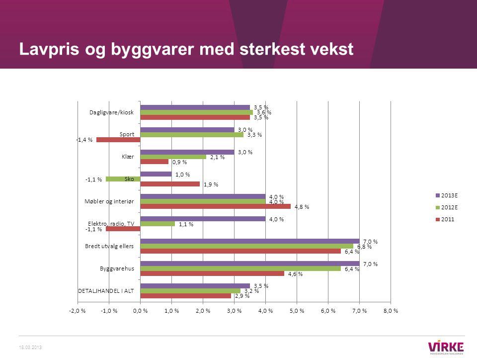 Lavpris og byggvarer med sterkest vekst 18.03.2013