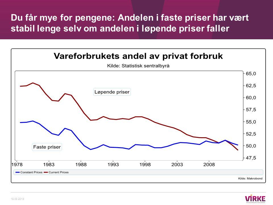 Du får mye for pengene: Andelen i faste priser har vært stabil lenge selv om andelen i løpende priser faller 18.03.2013