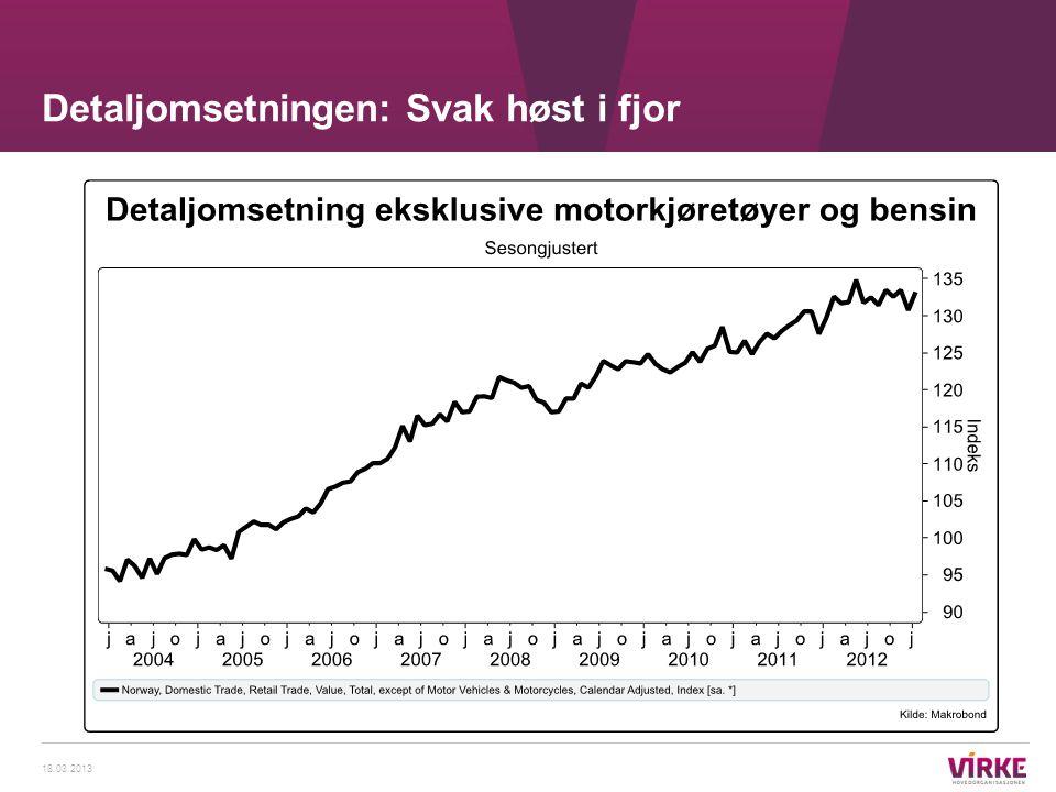 Detaljomsetningen: Svak høst i fjor 18.03.2013