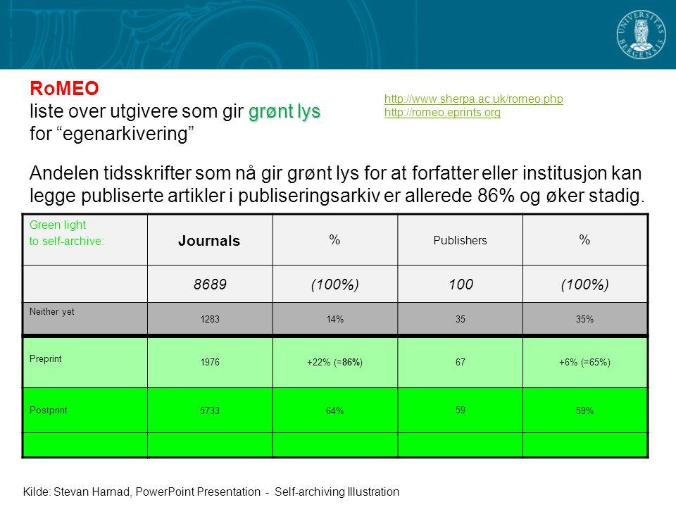 http://www.sherpa.ac.uk/romeo.php http://romeo.eprints.org Andelen tidsskrifter som nå gir grønt lys for at forfatter eller institusjon kan legge publiserte artikler i publiseringsarkiv er allerede 86% og øker stadig.