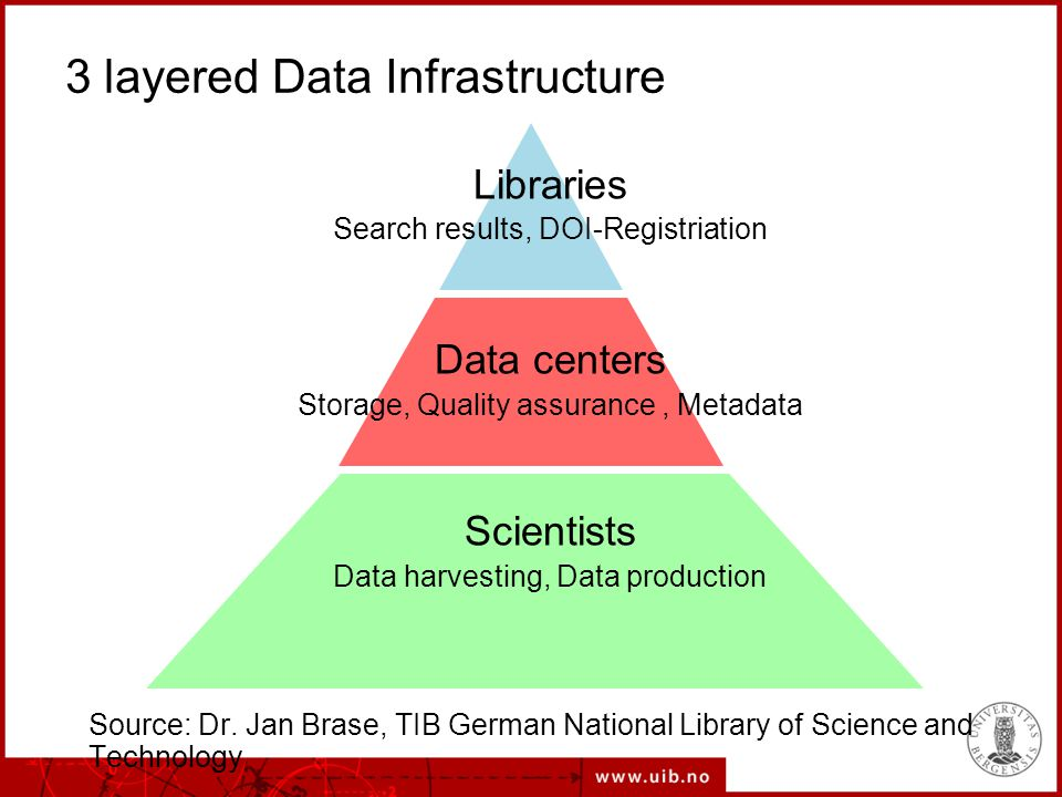 3 layered Data Infrastructure Libraries Search results, DOI-Registriation Data centers Storage, Quality assurance, Metadata Scientists Data harvesting, Data production Source: Dr.