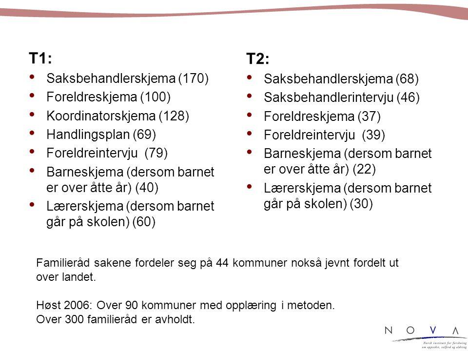 T1: Saksbehandlerskjema (170) Foreldreskjema (100) Koordinatorskjema (128) Handlingsplan (69) Foreldreintervju (79) Barneskjema (dersom barnet er over åtte år) (40) Lærerskjema (dersom barnet går på skolen) (60) T2: Saksbehandlerskjema (68) Saksbehandlerintervju (46) Foreldreskjema (37) Foreldreintervju (39) Barneskjema (dersom barnet er over åtte år) (22) Lærerskjema (dersom barnet går på skolen) (30) Familieråd sakene fordeler seg på 44 kommuner nokså jevnt fordelt ut over landet.