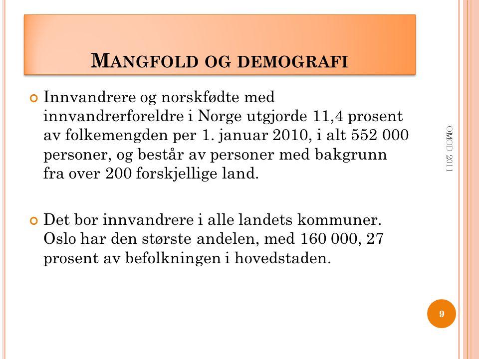 M ANGFOLD OG DEMOGRAFI Innvandrere og norskfødte med innvandrerforeldre i Norge utgjorde 11,4 prosent av folkemengden per 1. januar 2010, i alt 552 00