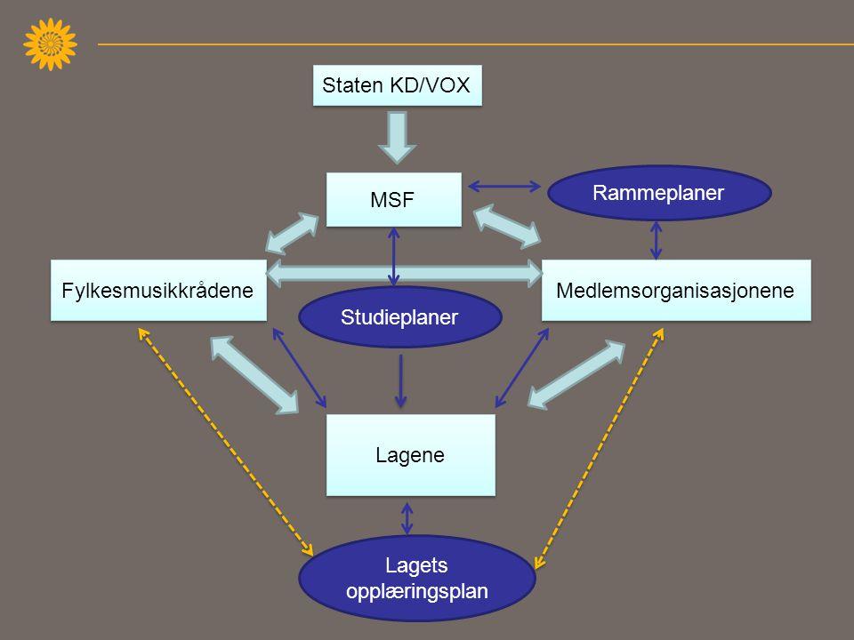 Staten KD/VOX MSF Medlemsorganisasjonene Fylkesmusikkrådene Lagene Rammeplaner Studieplaner Lagets opplæringsplan