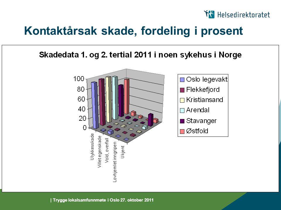 | Trygge lokalsamfunnmøte i Oslo 27. oktober 2011 Kontaktårsak skade, fordeling i prosent