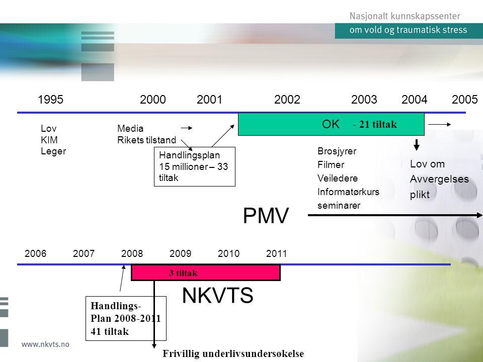 Strukturen i handlingsplanen med fokus på NKVTS' tiltak og målgrupper på ulike nivå