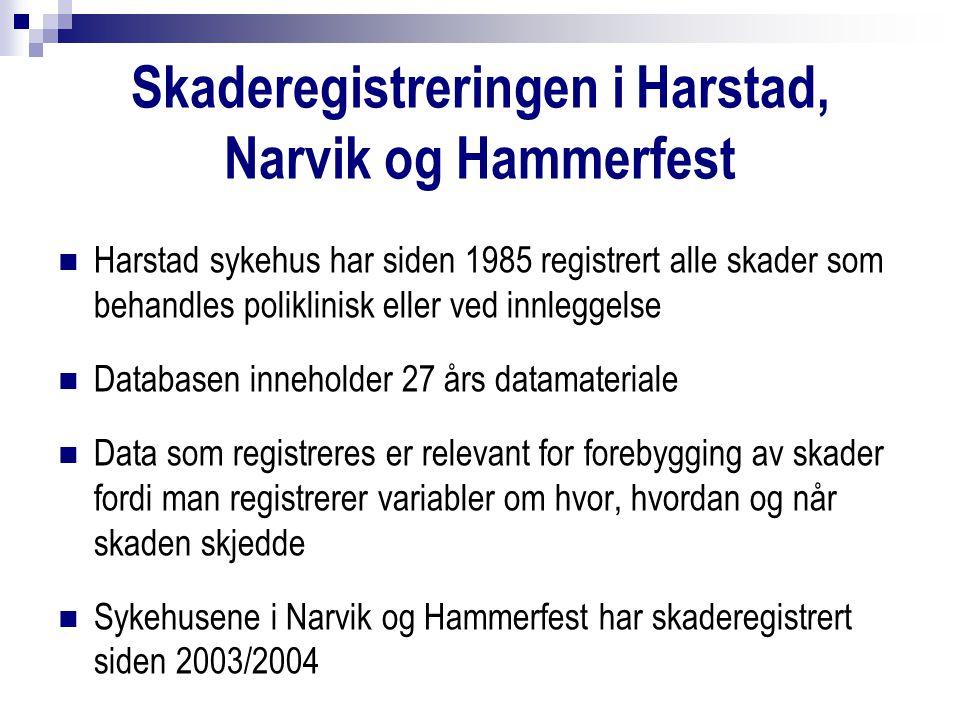 Skaderegistreringen i Harstad, Narvik og Hammerfest Harstad sykehus har siden 1985 registrert alle skader som behandles poliklinisk eller ved innleggelse Databasen inneholder 27 års datamateriale Data som registreres er relevant for forebygging av skader fordi man registrerer variabler om hvor, hvordan og når skaden skjedde Sykehusene i Narvik og Hammerfest har skaderegistrert siden 2003/2004