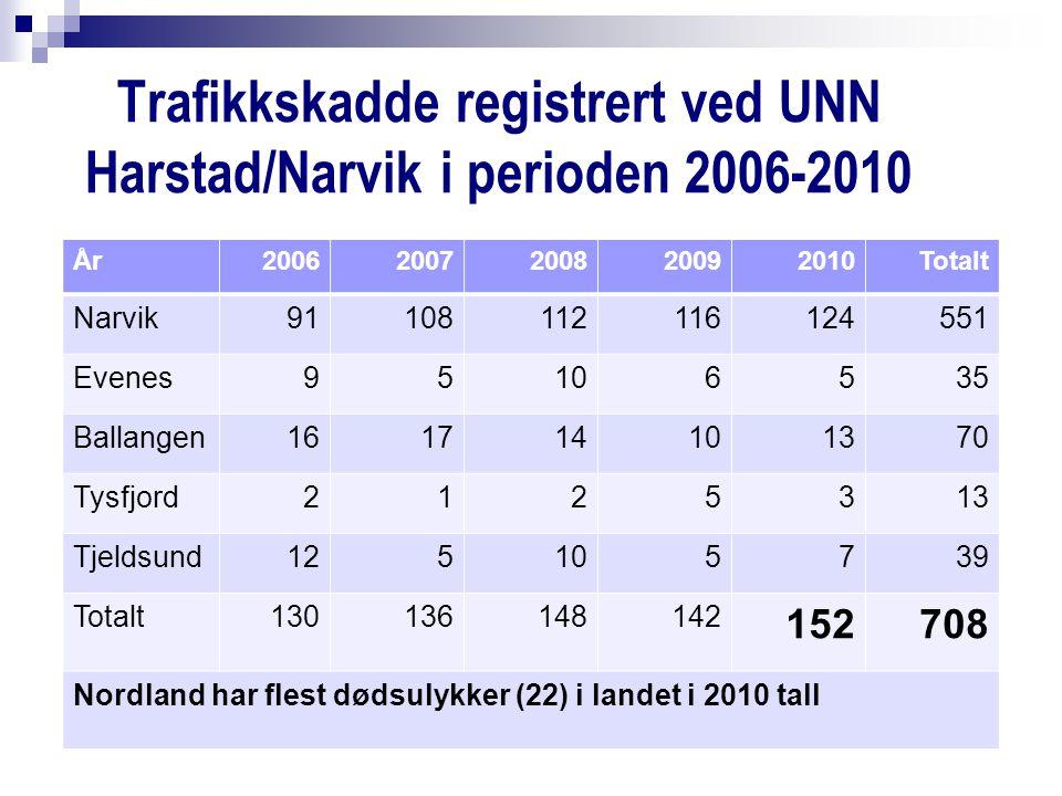 Trafikkskadde registrert ved UNN Harstad/Narvik i perioden 2006-2010 År20062007200820092010Totalt Narvik91108112116124551 Evenes95106535 Ballangen161714101370 Tysfjord2125313 Tjeldsund125105739 Totalt130136148142 152708 Nordland har flest dødsulykker (22) i landet i 2010 tall
