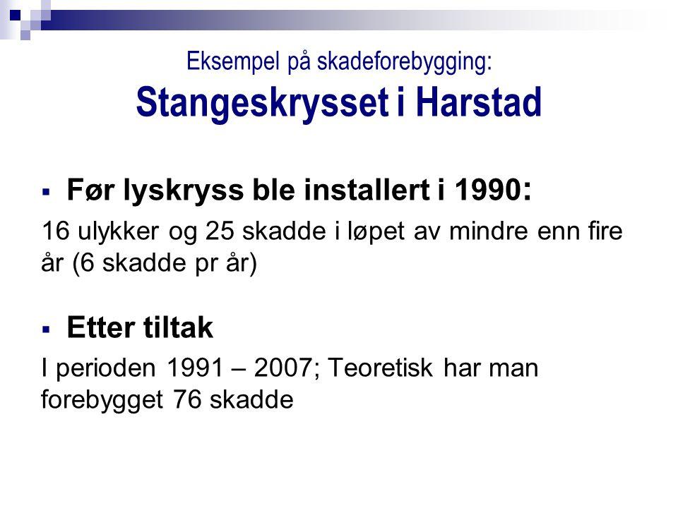 Eksempel på skadeforebygging: Stangeskrysset i Harstad  Før lyskryss ble installert i 1990 : 16 ulykker og 25 skadde i løpet av mindre enn fire år (6 skadde pr år)  Etter tiltak I perioden 1991 – 2007; Teoretisk har man forebygget 76 skadde