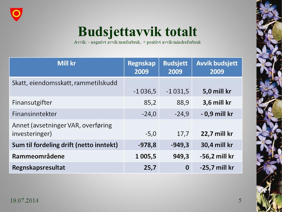 Budsjettavvik totalt Avvik: - negativt avvik/merforbruk, + positivt avvik/mindreforbruk 19.07.20145