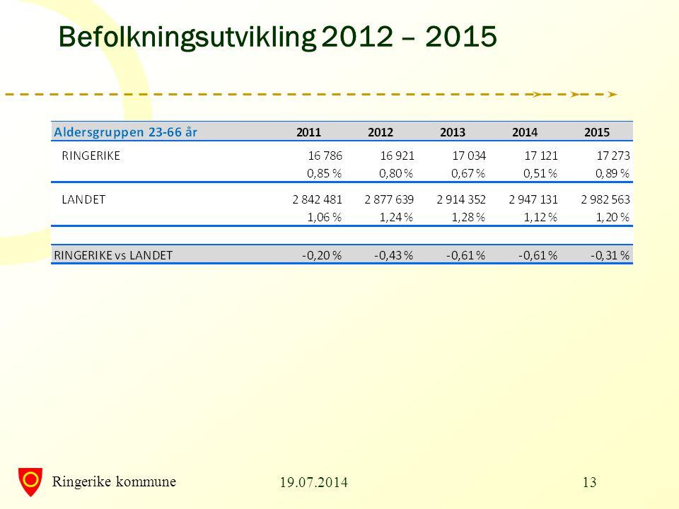 Ringerike kommune 19.07.201413 Befolkningsutvikling 2012 – 2015