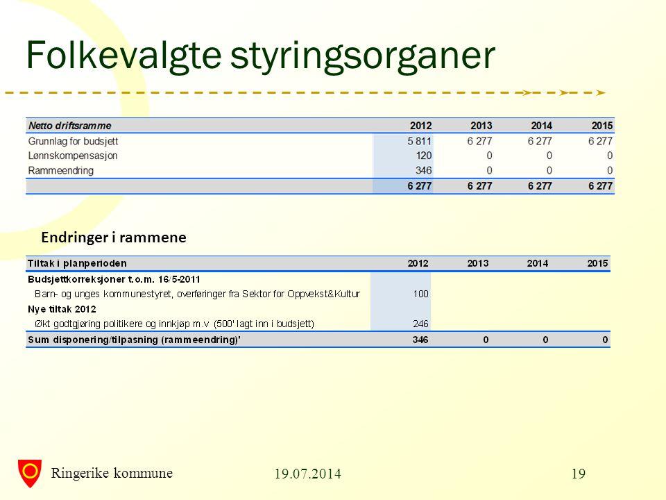 Ringerike kommune Folkevalgte styringsorganer Endringer i rammene 19.07.201419