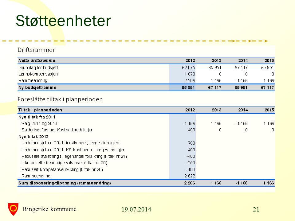 Ringerike kommune 19.07.20142119.07.201421 Støtteenheter
