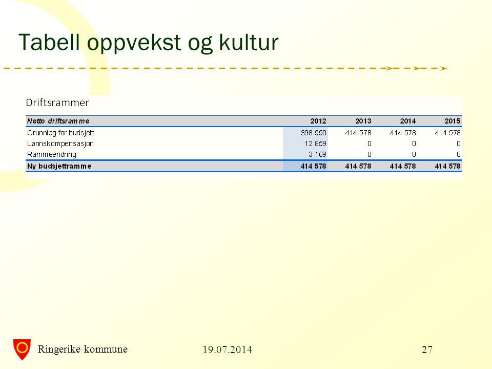 Ringerike kommune Tabell oppvekst og kultur 19.07.201427