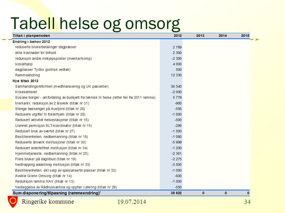 Ringerike kommune Tabell helse og omsorg 19.07.201434