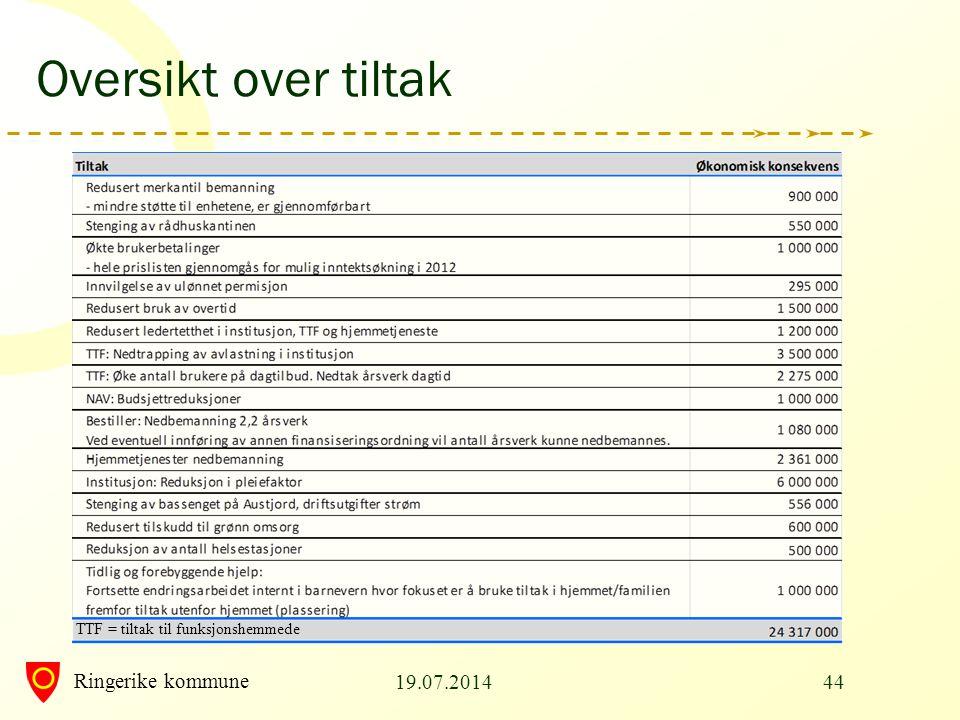 Ringerike kommune Oversikt over tiltak 19.07.201444 TTF = tiltak til funksjonshemmede
