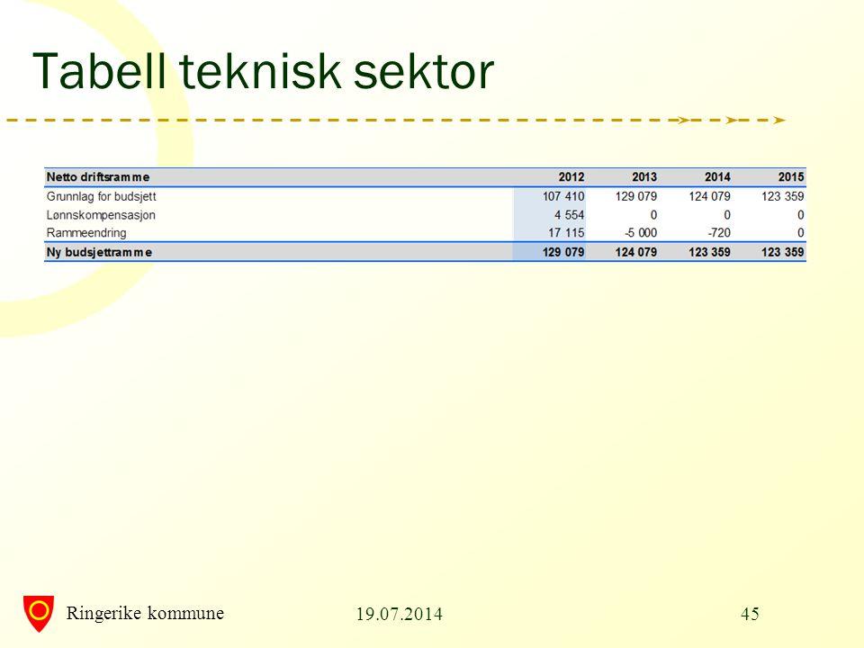 Ringerike kommune Tabell teknisk sektor 19.07.201445