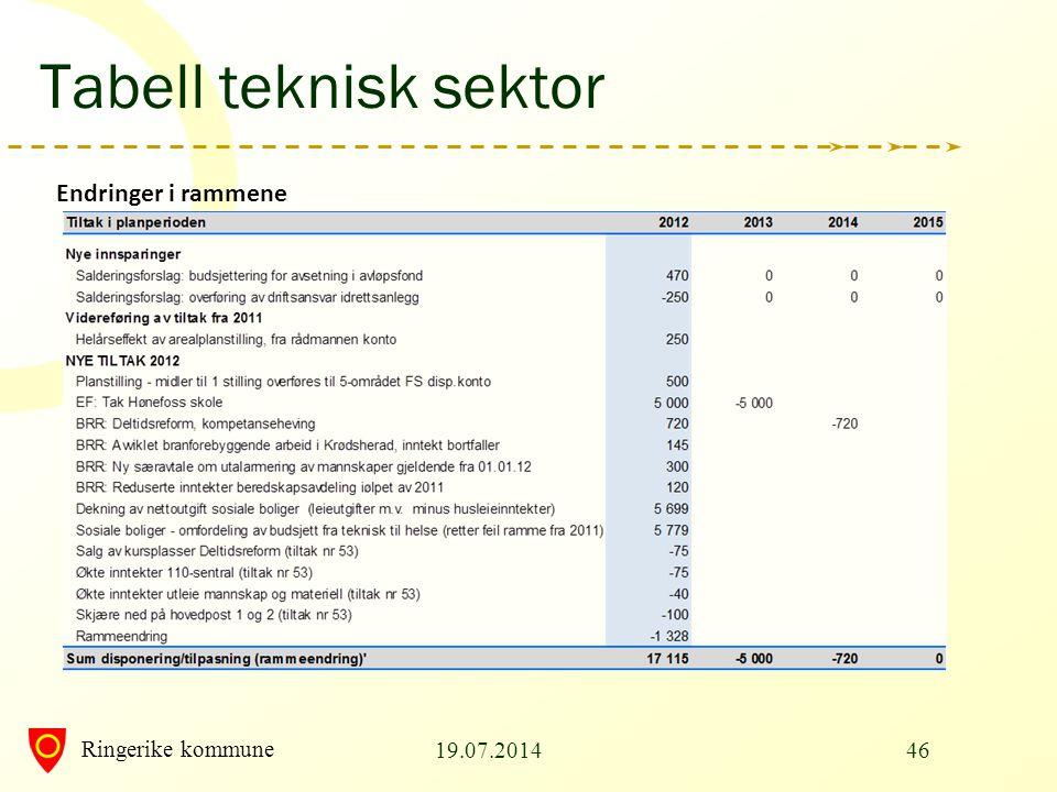 Ringerike kommune Tabell teknisk sektor Endringer i rammene 19.07.201446