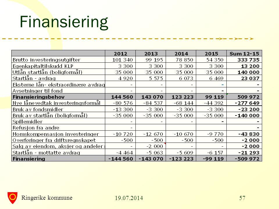 Ringerike kommune Finansiering 19.07.201457