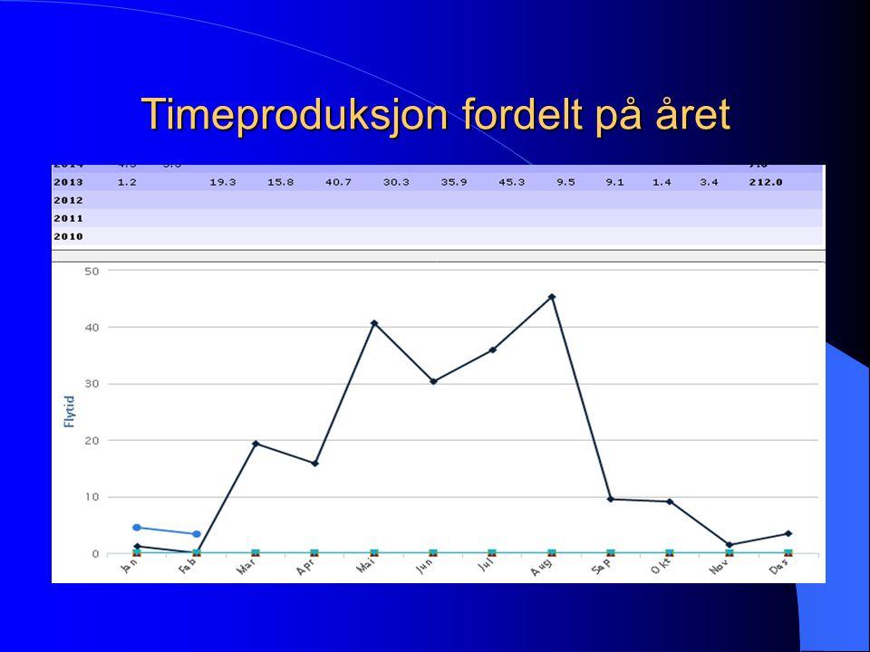 Timeproduksjon fordelt på året
