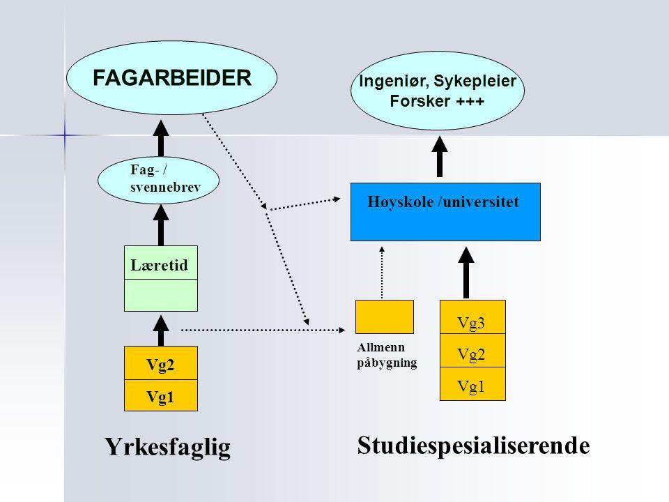 Vg1 Vg2 Allmenn påbygning Høyskole /universitet Yrkesfaglig Studiespesialiserende Fag- / svennebrev Læretid Vg3 FAGARBEIDER Vg2 Vg1 Ingeniør, Sykeplei