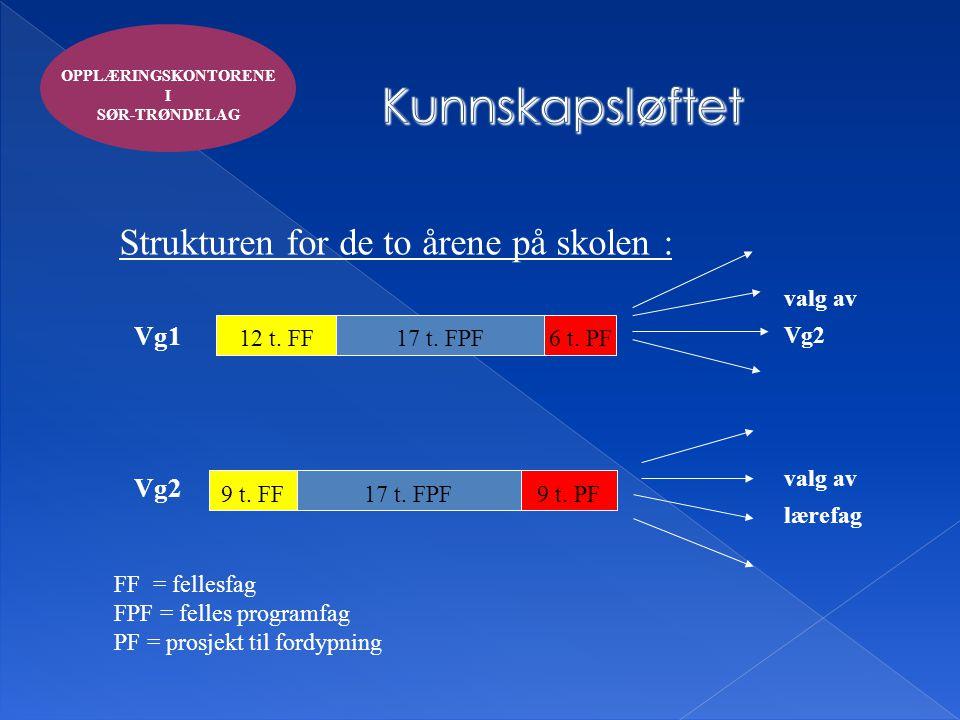 OPPLÆRINGSKONTORENE I SØR-TRØNDELAG Strukturen for de to årene på skolen : Vg1 Vg2 12 t. FF17 t. FPF6 t. PF 9 t. FF17 t. FPF9 t. PF FF = fellesfag FPF
