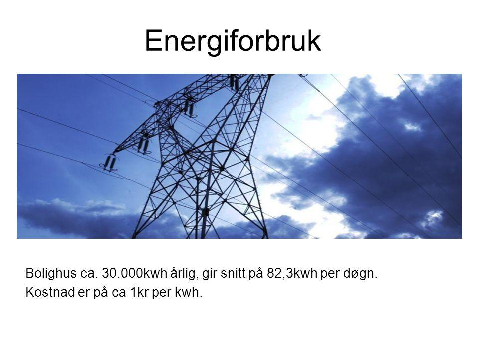 Energiforbruk Bolighus ca. 30.000kwh årlig, gir snitt på 82,3kwh per døgn. Kostnad er på ca 1kr per kwh.