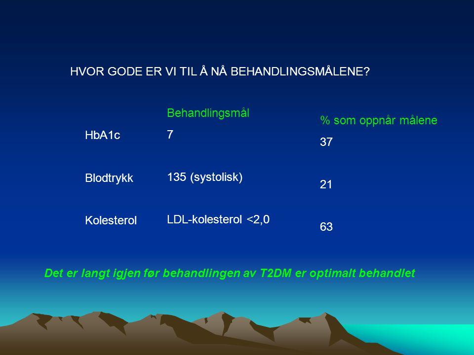 HVOR GODE ER VI TIL Å NÅ BEHANDLINGSMÅLENE? HbA1c Blodtrykk Kolesterol Behandlingsmål 7 135 (systolisk) LDL-kolesterol <2,0 % som oppnår målene 37 21