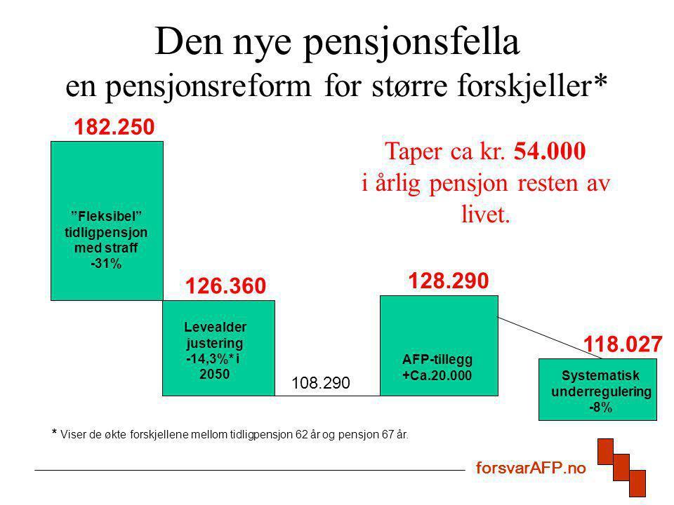 """Den nye pensjonsfella en pensjonsreform for større forskjeller* """"Fleksibel"""" tidligpensjon med straff -31% Systematisk underregulering -8% Levealder ju"""